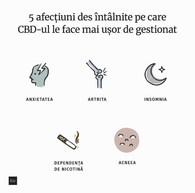 5 afecțiuni des întâlnite pe care CBD-ul le face mai ușor de gestionat: anxietatea, artrita, insomnia, dependența de nicotină, acneea