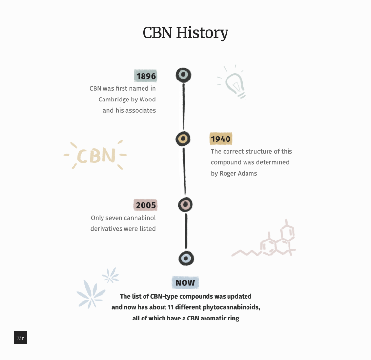 The history of CBN - timeline