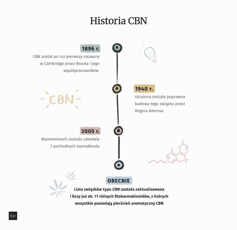 Historia CBN - kalendarium, oś czasu