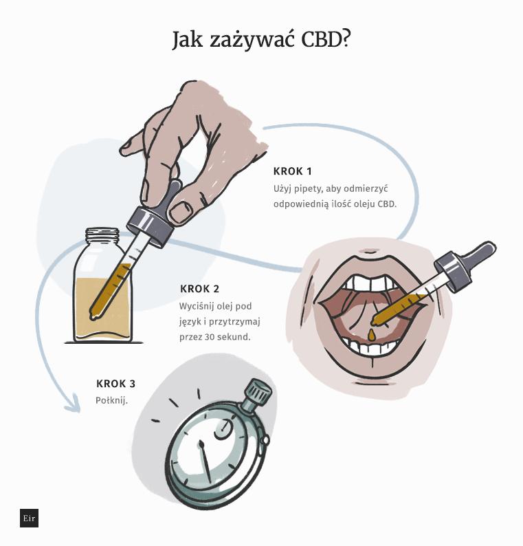 Jak zażywać CBD: instrukcja przyjmowania