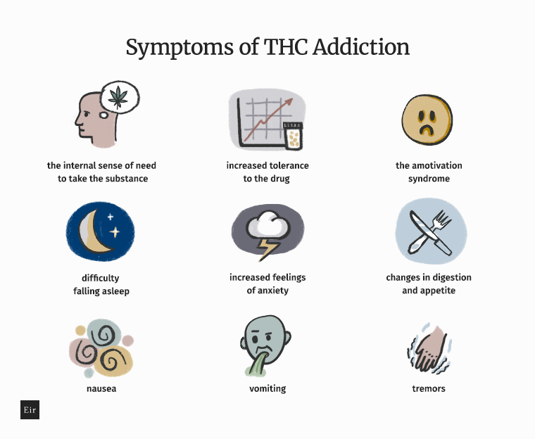 The list of THC addiction symptoms