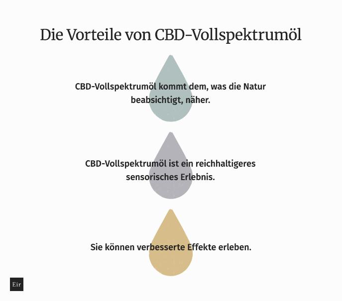 Die Vorteile von CBD-Vollspektrumöl