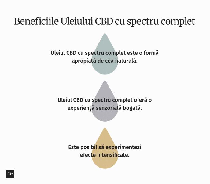 Beneficiile uleiului CBD cu spectru complet