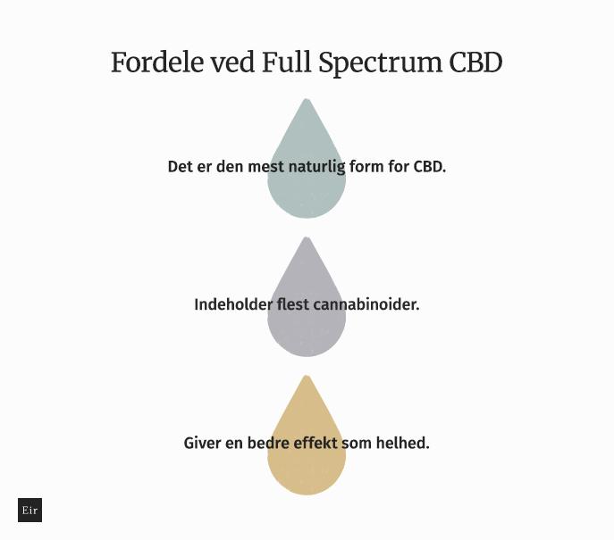 Fordele ved Full Spectrum CBD