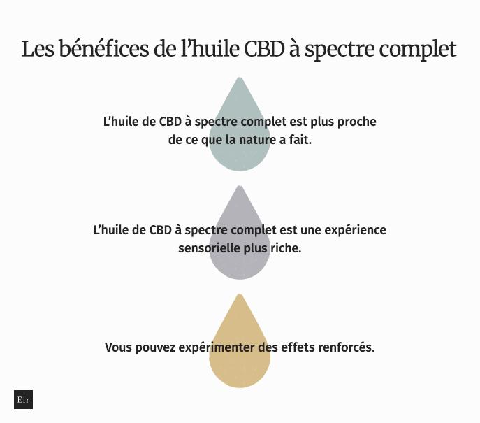 Les bénéfices de l'huile CBD à spectre complet