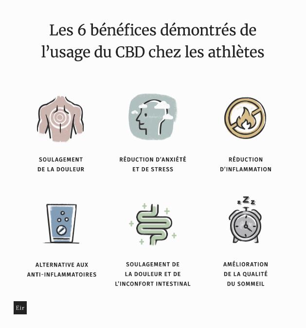 Les 6 bénéfices démontrés de l'usage du CBD chez les athlètes: soulagement de la douleur, réduction d'anxiété et de stress, réduction d'inflammation, alternative aux anti-inflammatoires, soulagement de la douleur et de l'inconfort intestinal, amélioration de la qualité du sommeil.